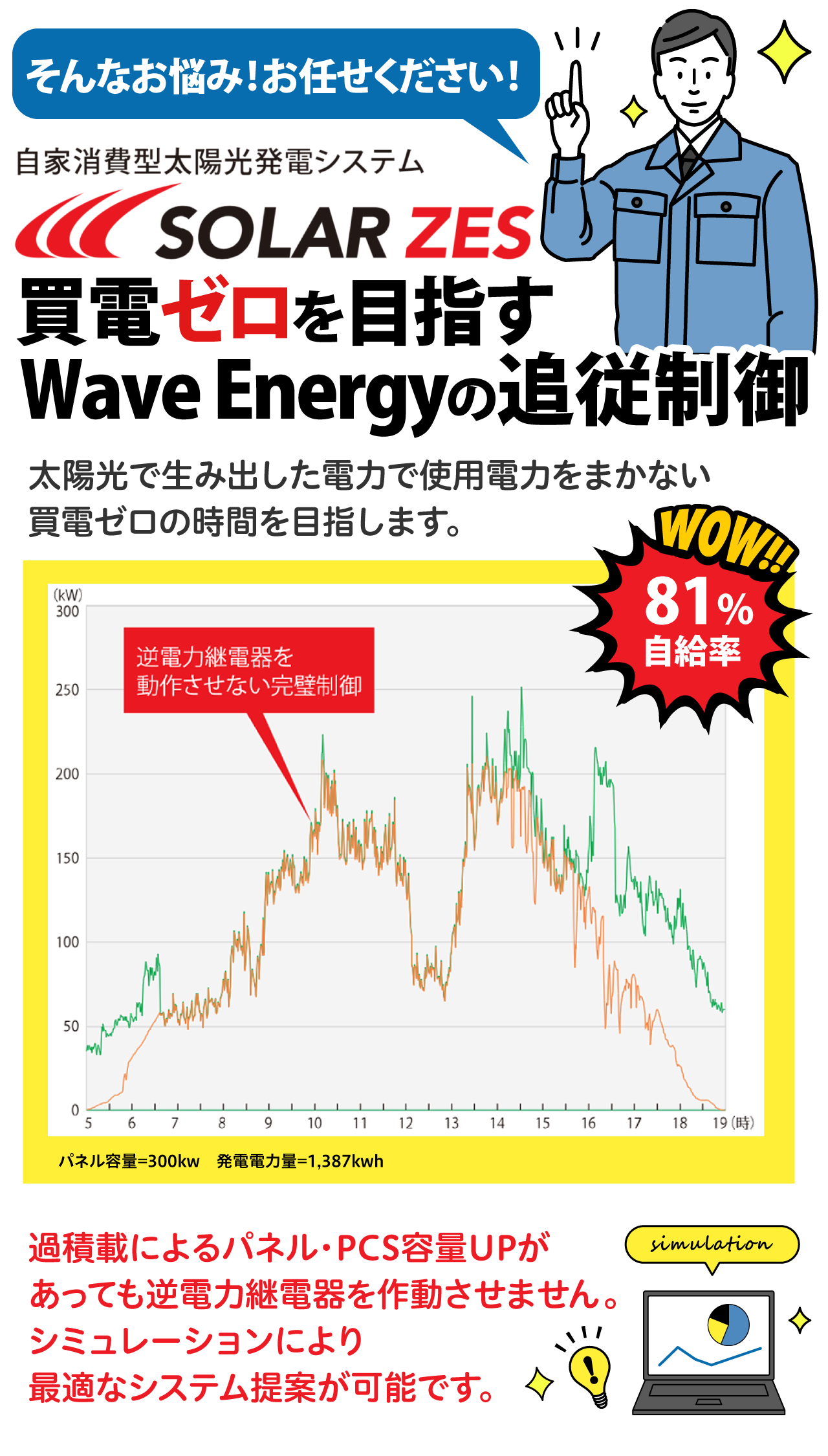 自家消費型太陽光発電 SOLAR ZES